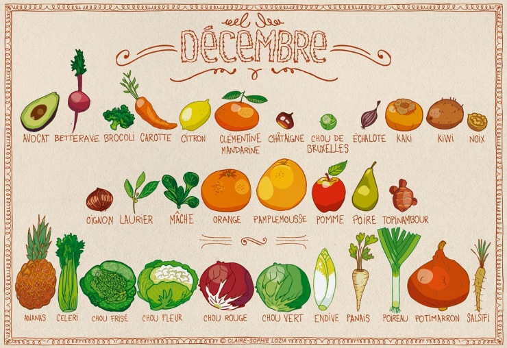 les fruits et legumes de saison en decembre
