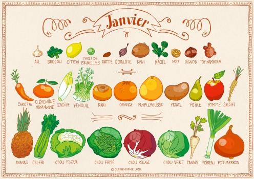 Les fruits et légumes du mois de Janvier de La-Table-de-Liz