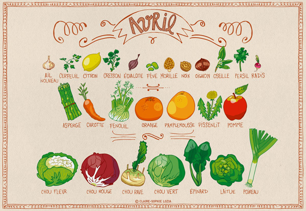 Fruits et légumes d'Avril de La Table de Liz